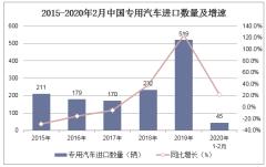 2020年1-2月中國專用汽車進口數量、進口金額及進口均價統計