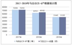 2017-2019年馬自達CX-4產銷量數據統計分析