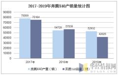 2017-2019年奔騰X40產銷量數據統計分析