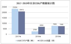 2017-2019年長安CS95產銷量數據統計分析