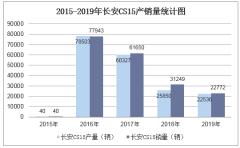 2015-2019年長安CS15產銷量數據統計分析