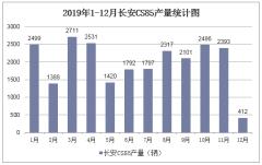 2019年1-12月長安CS85產銷量數據統計分析
