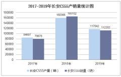 2017-2019年長安CS55產銷量數據統計分析