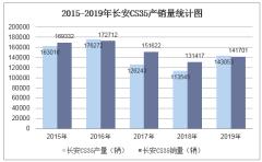 2015-2019年長安CS35產銷量數據統計分析