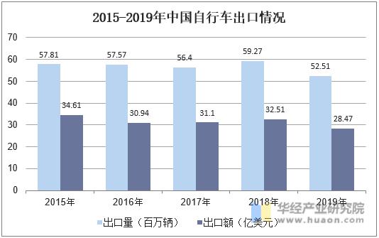 2015-2019年中國自行車出口情況