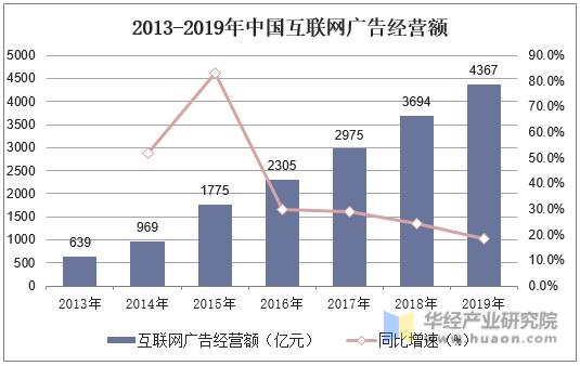 2013-2019年中國互聯網廣告經營額
