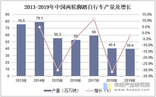 2013-2019年中國兩輪腳踏自行車產量及增長