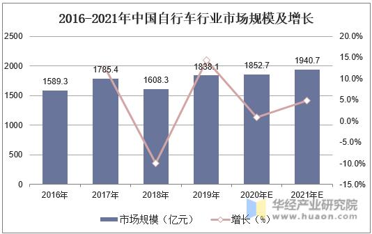 2016-2021年中國自行車行業市場規模及增長