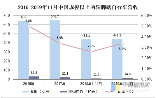 2016-2019年11月中國規模以上兩輪腳踏自行車營收