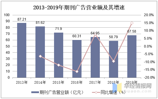2013-2019年期刊廣告營業額及其增速