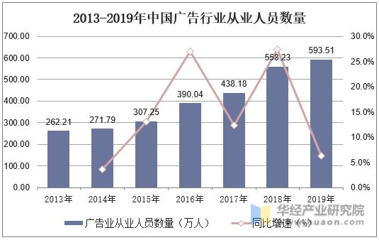 2013-2019年中國廣告行業從業人員數量