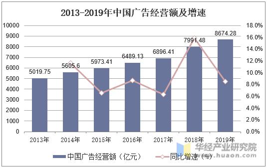 2013-2019年中國廣告經營額及增速