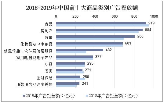 2018-2019年中國前十大商品類別廣告投放額