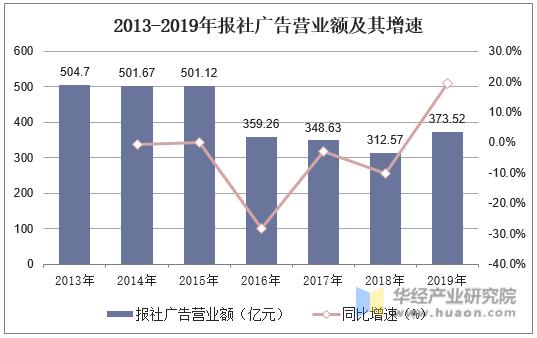 2013-2019年廣播電臺廣告營業額及其增速