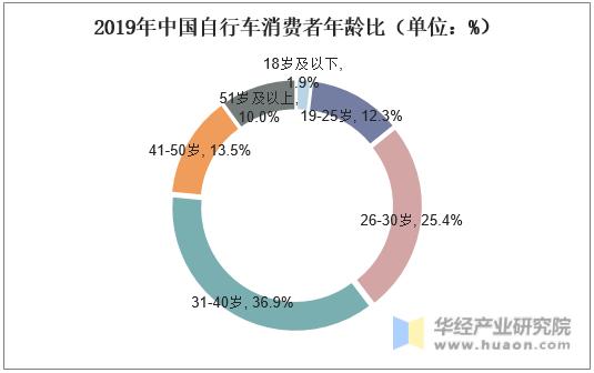 2019年中國自行車消費者年齡比(單位:%)