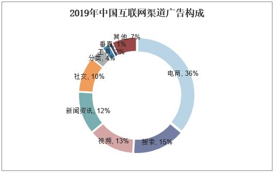 2019年中國互聯網渠道廣告構成