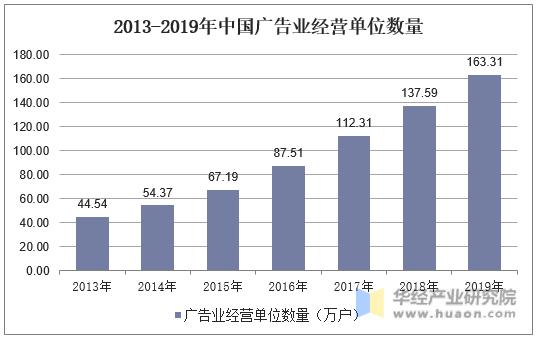 2013-2019年中國廣告業經營單位數量