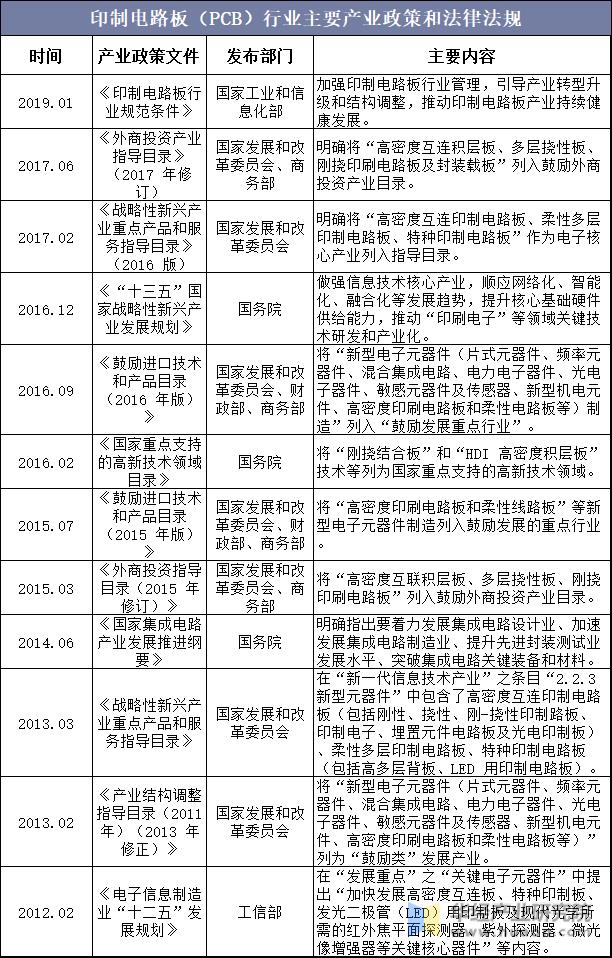 印制電路板(PCB)行業主要產業政策和法律法規