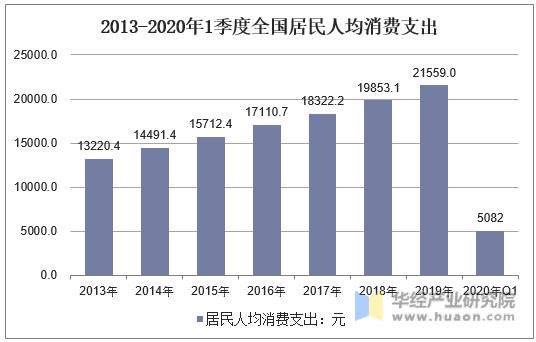 2013-2020年1季度全國居民人均消費支出