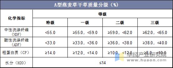 A型燕麥草干草質量分級(%)