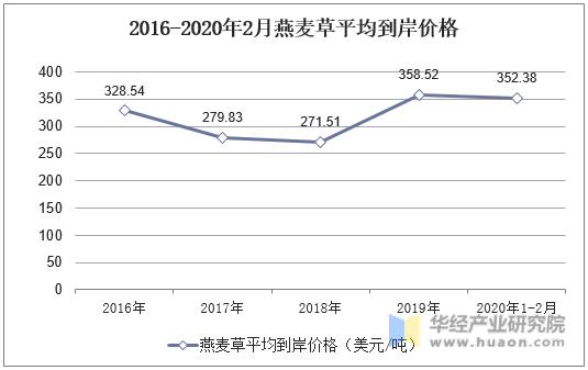 2016-2020年2月燕麥草平均到岸價格