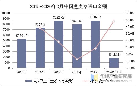 2015-2020年2月中國燕麥草進口金額