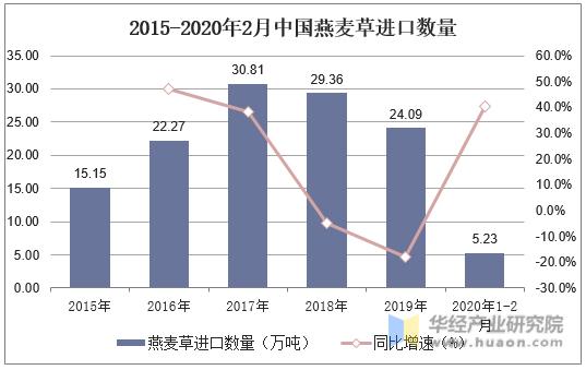 2015-2020年2月中國燕麥草進口數量
