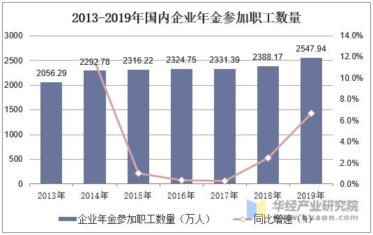 2013-2019年國內企業年金參加職工數量