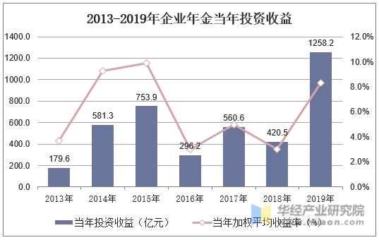 2013-2019年企業年金當年投資收益