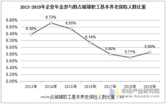 2013-2019年企業年金參與數占城鎮職工基本養老保險人數比重
