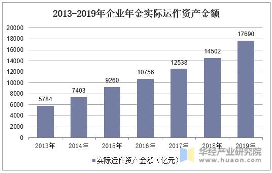 2013-2019年企業年金實際運作資產金額