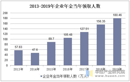 2013-2019年企業年金當年領取人數