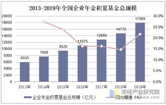 2013-2019年全國企業年金積累基金總規模