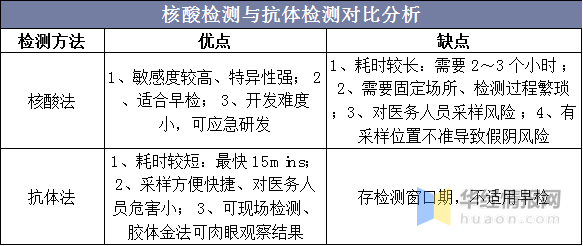 核酸檢測與抗體檢測對比分析