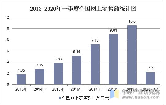 2013-2020年一季度全國網上零售額統計圖