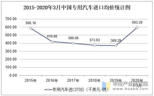 2015-2020年3月中國專用汽車進口均價統計圖