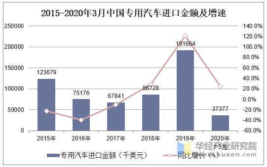 2015-2020年3月中國專用汽車進口金額及增速