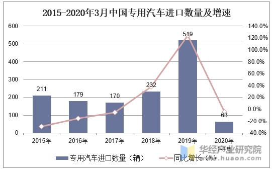2015-2020年3月中國專用汽車進口數量及增速