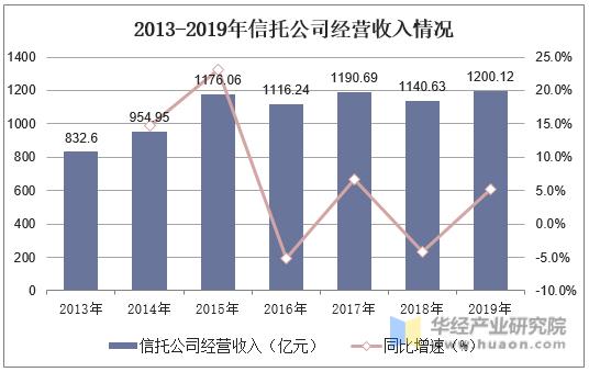 2013-2019年信托公司經營收入情況