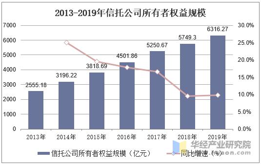 2013-2019年信托公司左右者權益規模