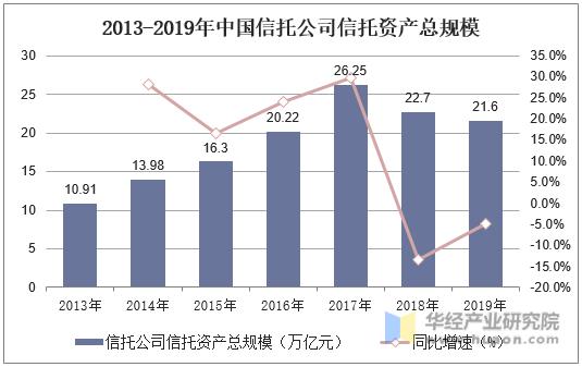 2013-2019年中國信托公司信托資產總規模
