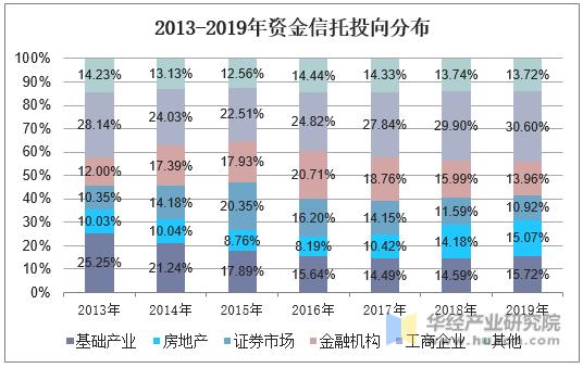 2013-2019年資金信托投向分布