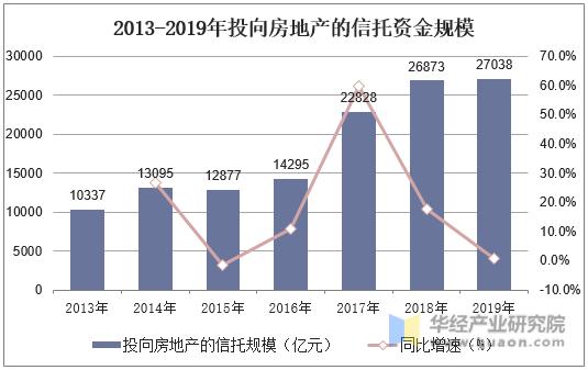 2013-2019年投向房地產的信托資金規模