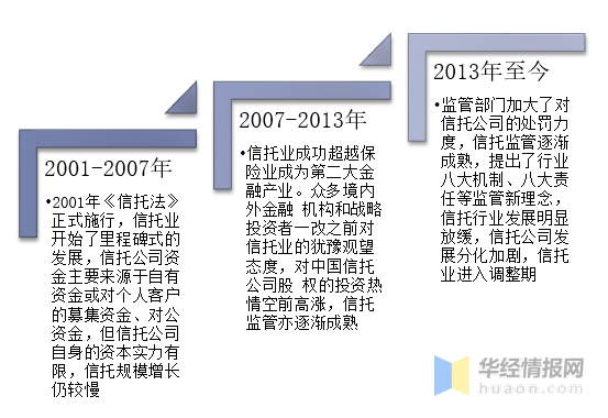 中國信托行業發展歷程