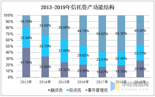 2013-2019年信托資產功能結構