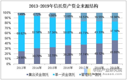 2013-2019年信托資產資金來源結構