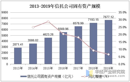 2013-2019年信托公司固有資產規模