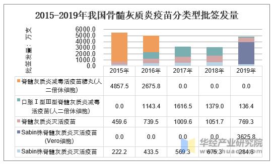 2014-2019年我國骨髓灰質炎疫苗分類型批簽發量