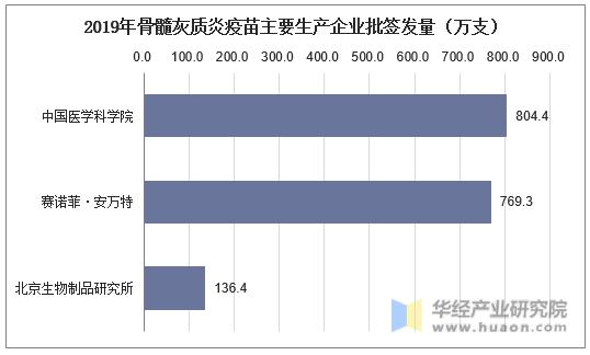 2019年骨髓灰質炎疫苗主要生產企業批簽發量(萬支)