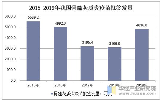 2014-2019年我國骨髓灰質炎疫苗批簽發量